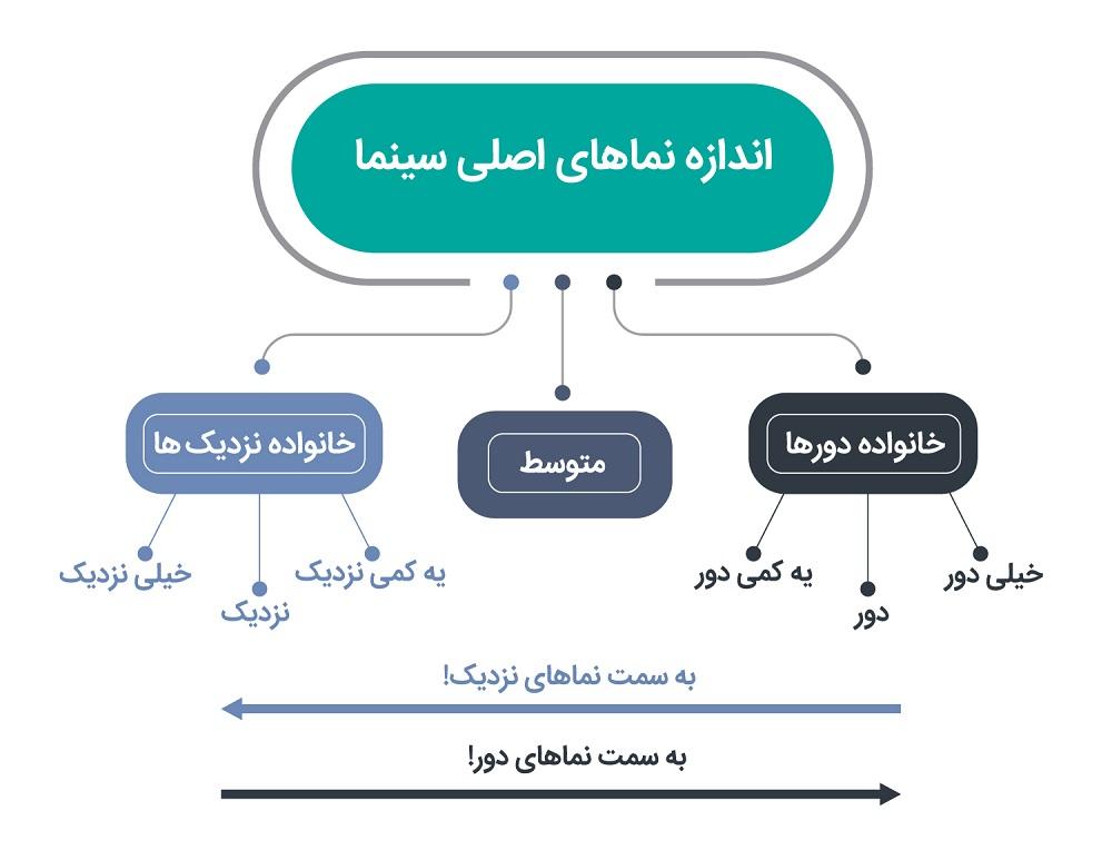 اندازه نما آموزش اندازه نما آموزش اندازه نمای سینمایی آموزش اندازه نماهای سینمایی آموزش سینما آموزشگاه سینمایی آموزشگاه های سینمایی تهران